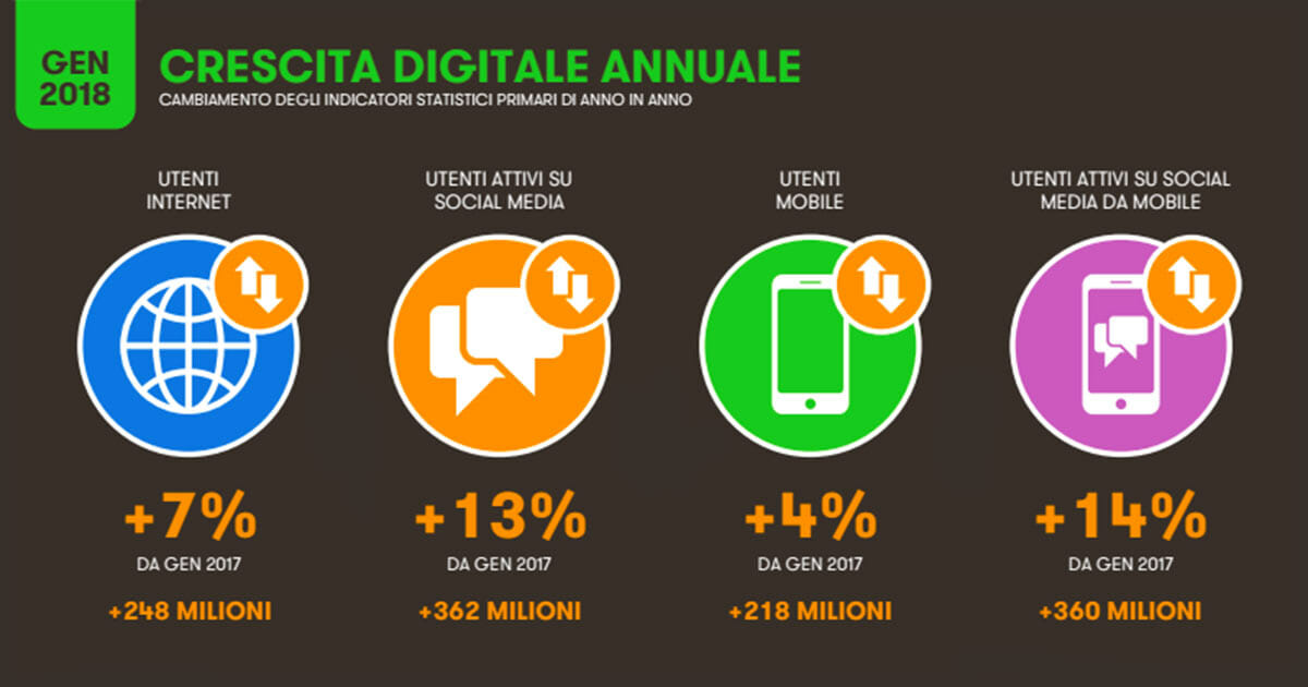 Utilizzo di Internet in Italia e nel Mondo