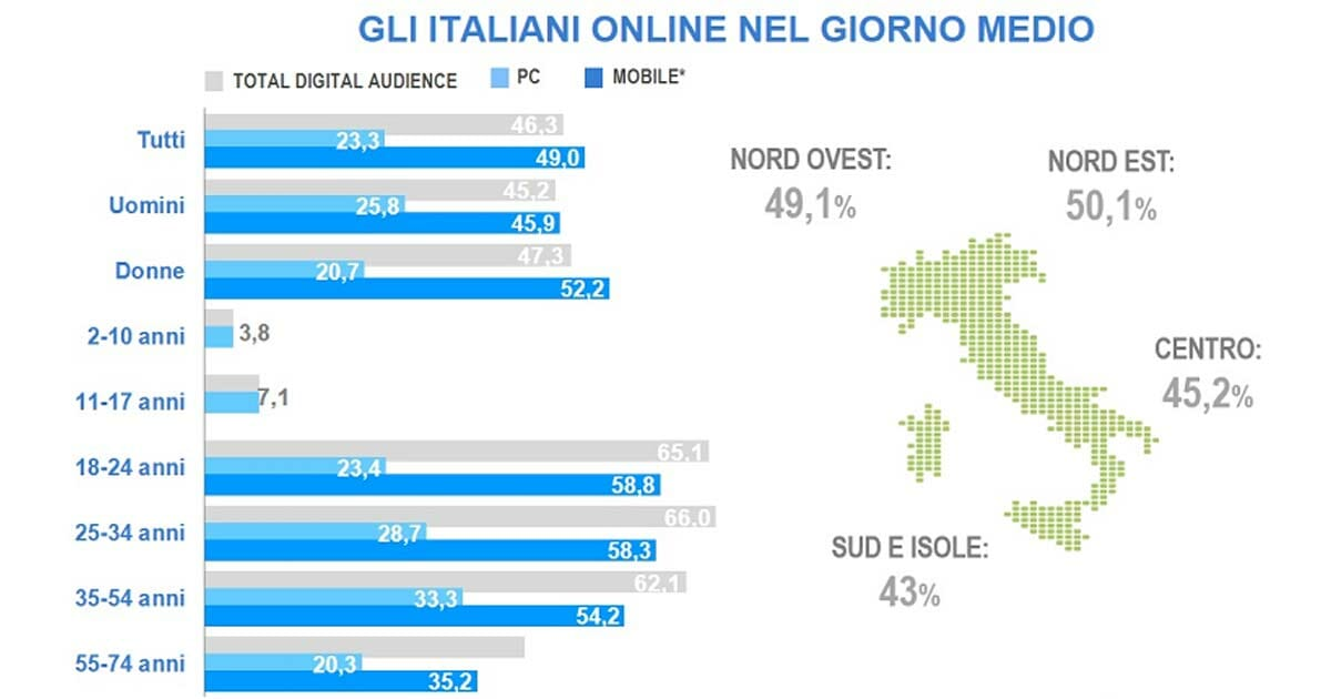 Total Digital Audience Marzo 2018